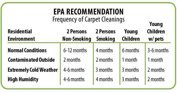 EPA carpet cleaning frequency recommendations